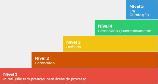 Gráfico níveis CMMI