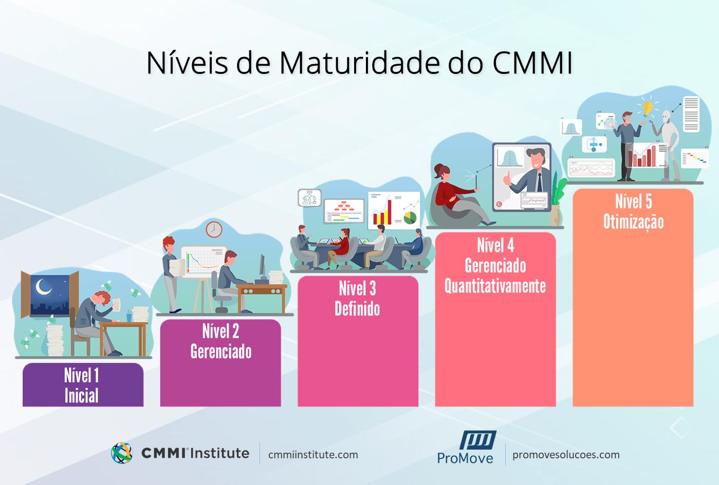 Níveis de Maturidade CMMI: Representação da evolução de uma organização a medida que vai alcançando os níveis de maturidade do CMMI.