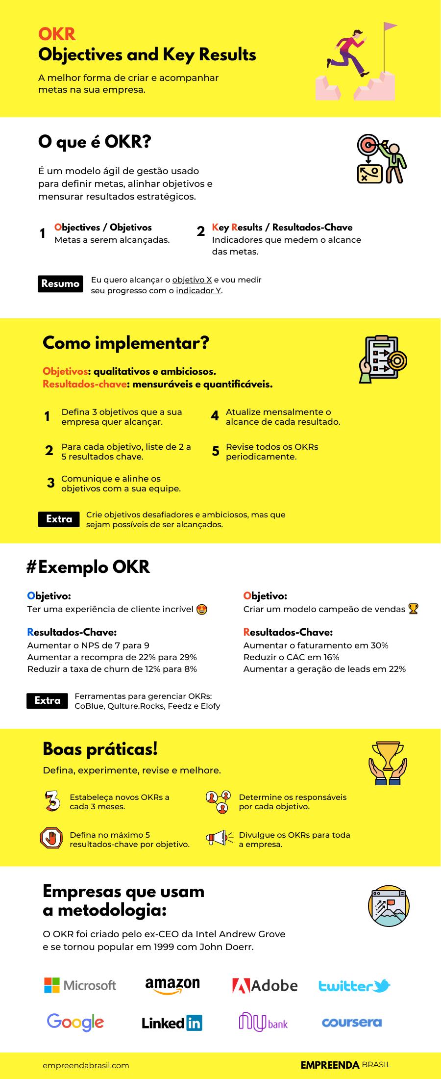 Infográfico OKR