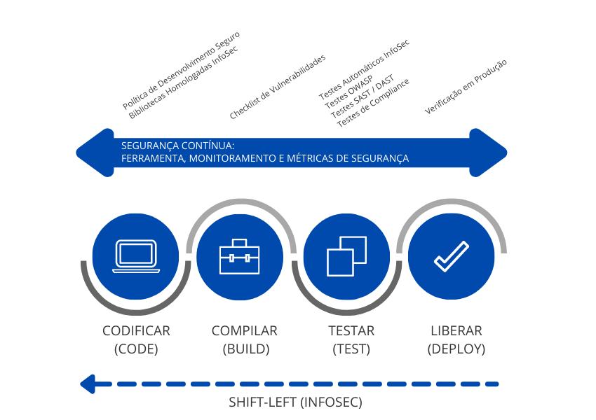 DevSecOps Framework
